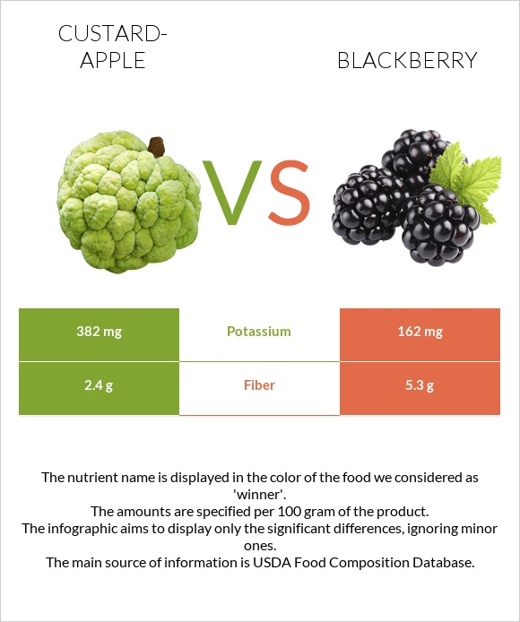 Custard-apple vs Blackberry infographic