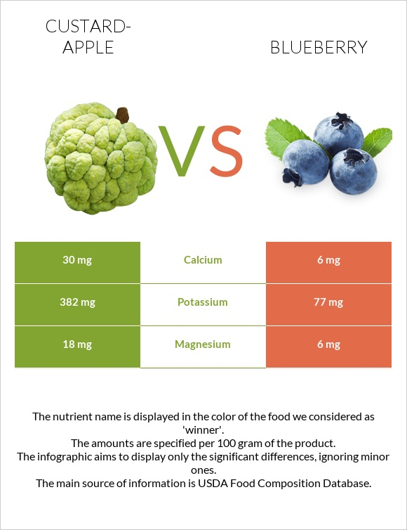 Custard-apple vs Blueberry infographic