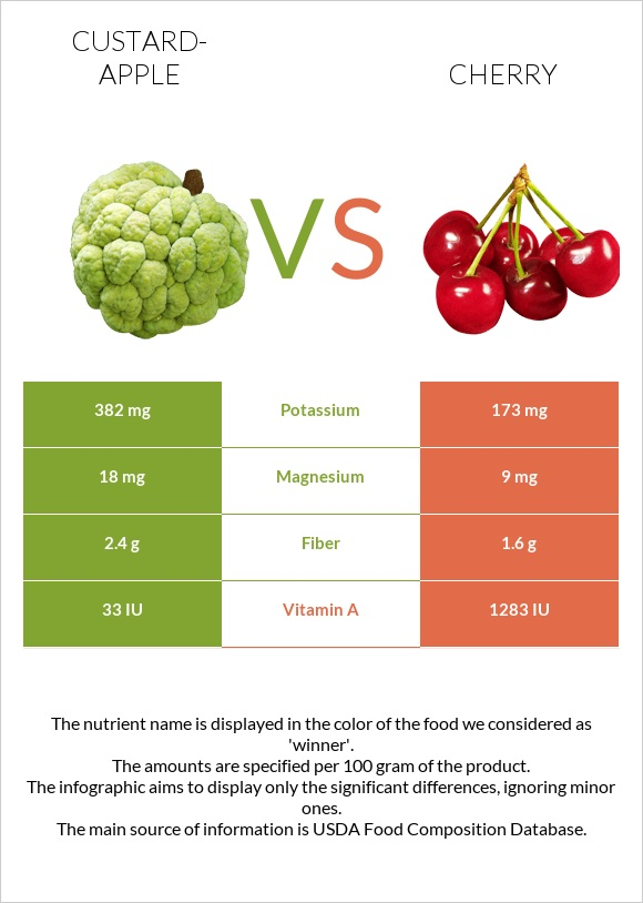 Custard-apple vs Cherry infographic