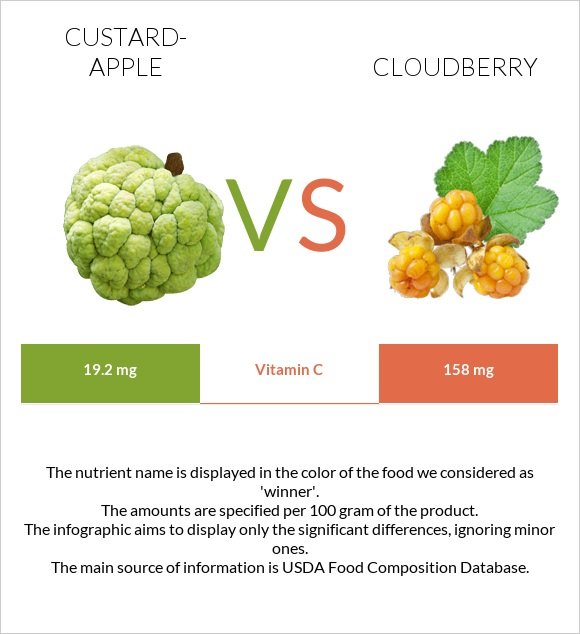 Custard-apple vs Cloudberry infographic