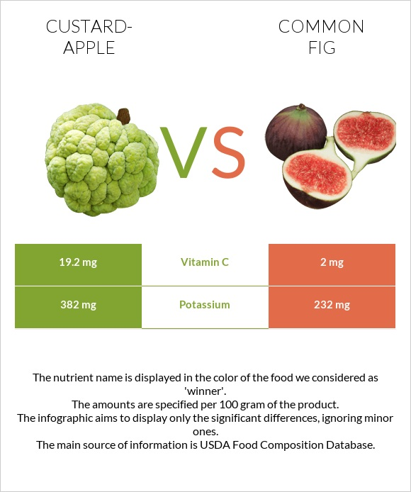 Custard-apple vs Common fig infographic