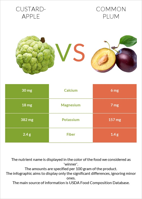 Custard-apple vs Common plum infographic