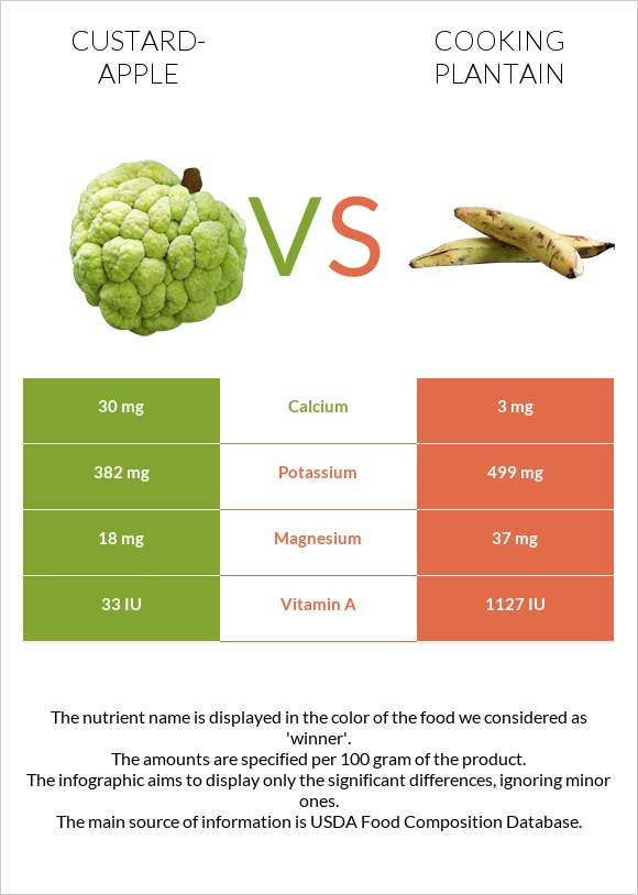 Custard-apple vs Cooking plantain infographic