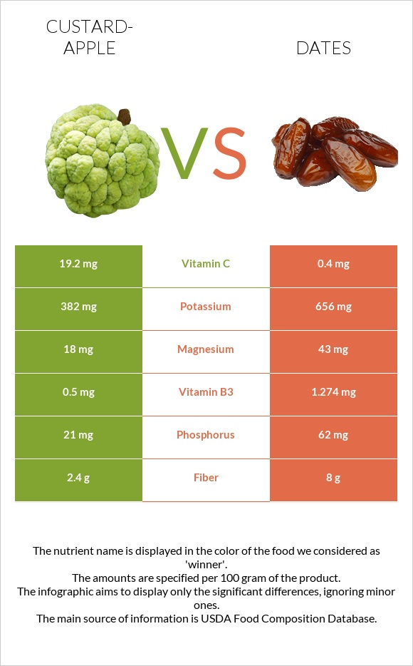 Custard-apple vs Date palm infographic