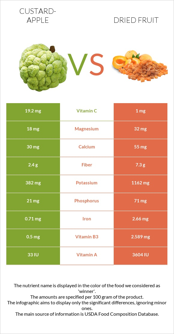 Custard-apple vs Dried fruit infographic