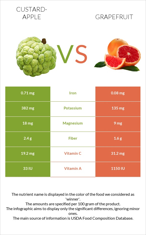 Custard-apple vs Grapefruit infographic