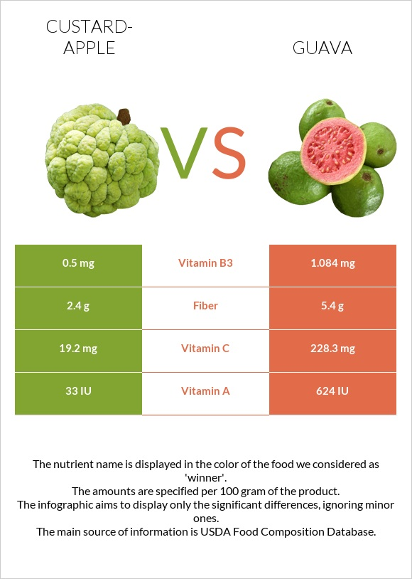 Custard-apple vs Guava infographic