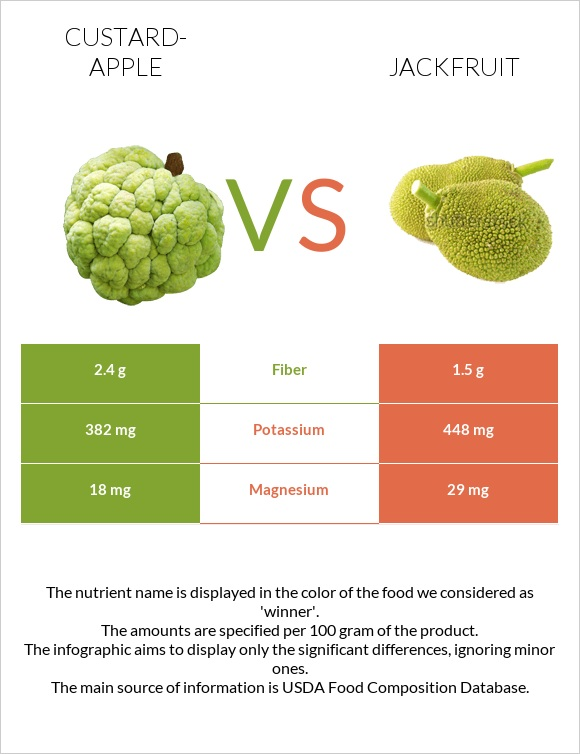 Custard-apple vs Jackfruit infographic
