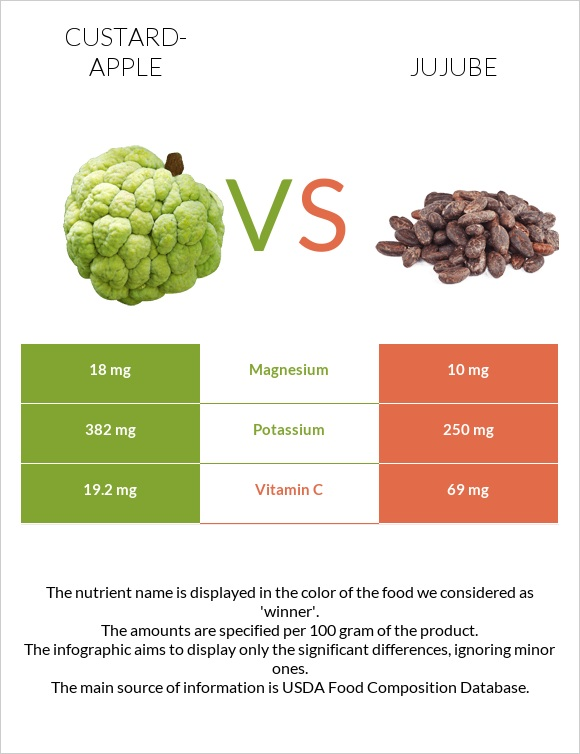 Custard-apple vs Jujube infographic