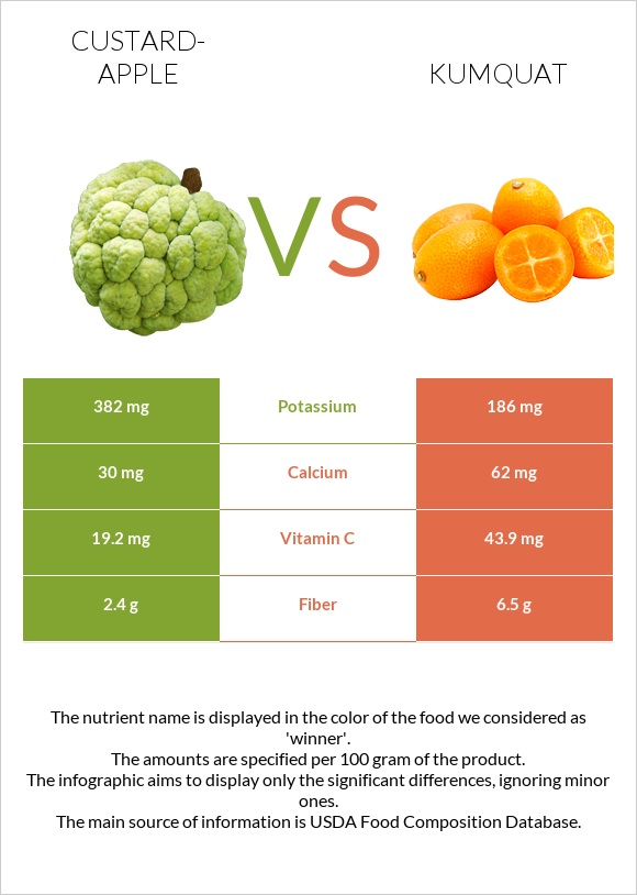 Custard-apple vs Kumquat infographic