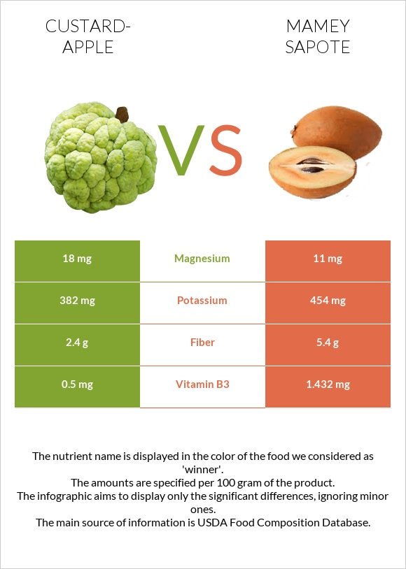 Custard-apple vs Mamey Sapote infographic