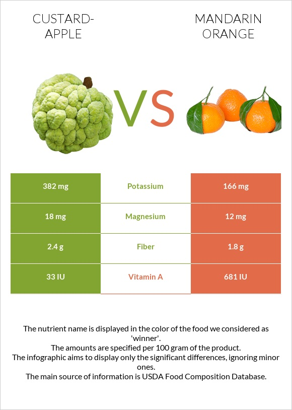Custard-apple vs Mandarin orange infographic