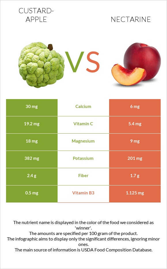 Custard-apple vs Nectarine infographic