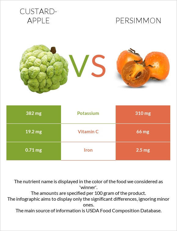 Custard-apple vs Persimmon infographic