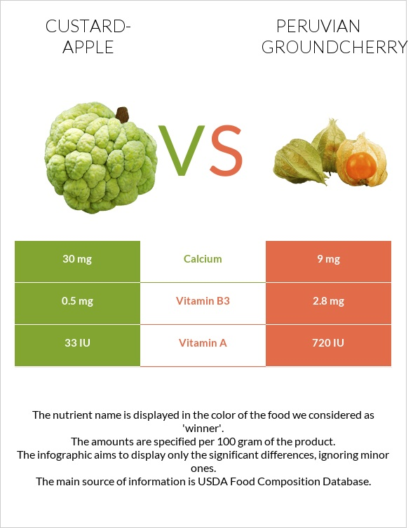 Custard-apple vs Peruvian groundcherry infographic