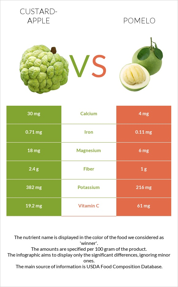 Custard-apple vs Pomelo infographic