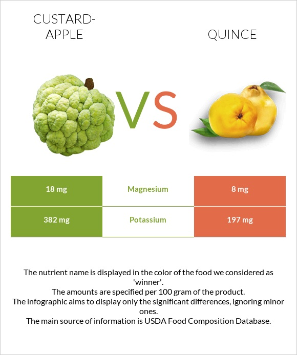 Custard-apple vs Quince infographic