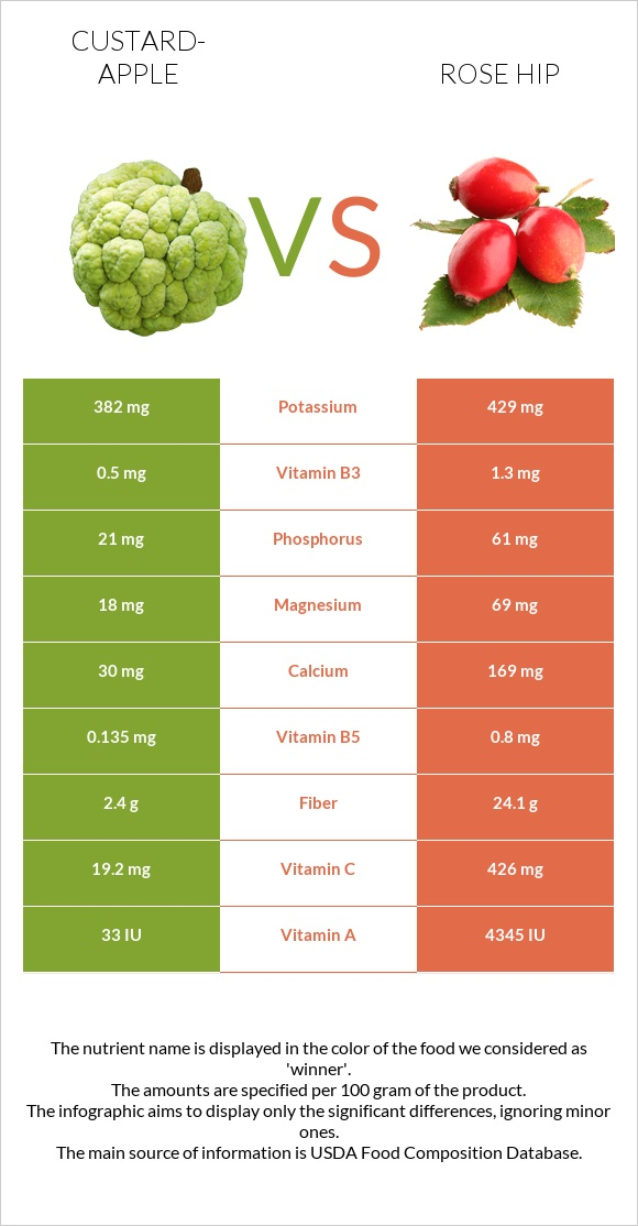 Custard-apple vs Rose hip infographic