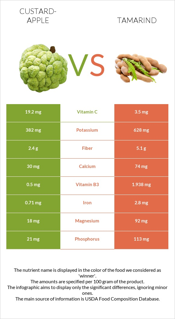 Custard-apple vs Tamarind infographic