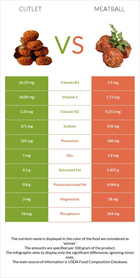 Cutlet vs Meatball infographic