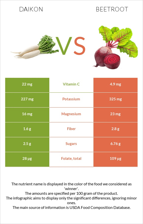 Daikon vs Beetroot infographic