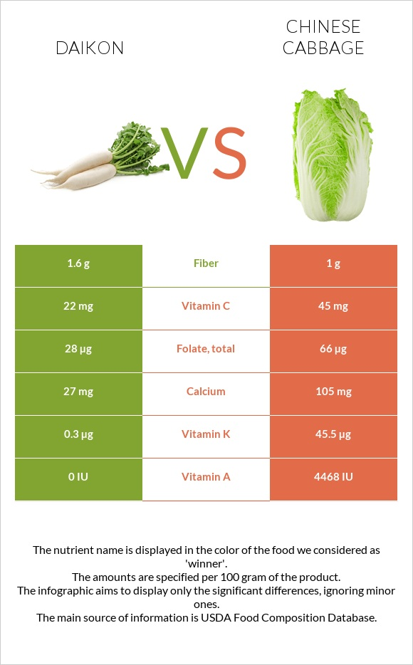 Daikon vs Chinese cabbage infographic