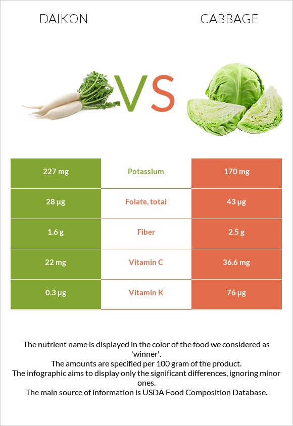 Daikon vs Cabbage infographic