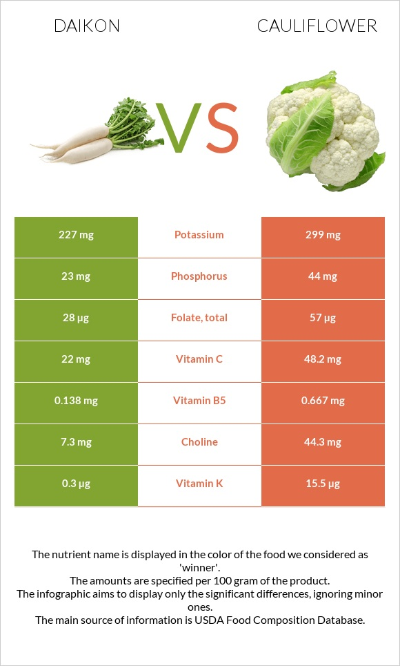 Daikon vs Cauliflower infographic