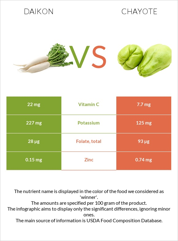 Daikon vs Chayote infographic