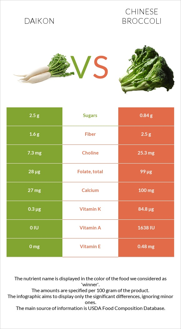 Daikon vs Chinese broccoli infographic