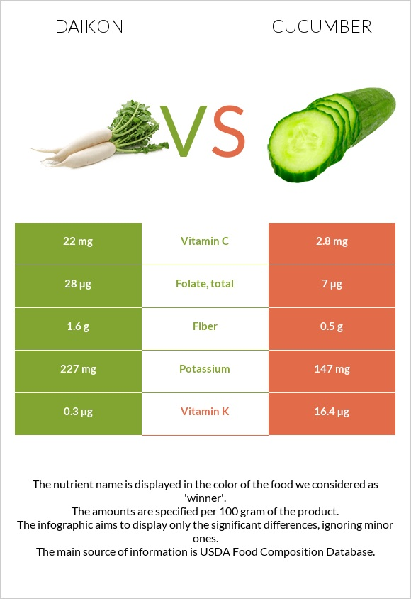 Daikon vs Cucumber infographic