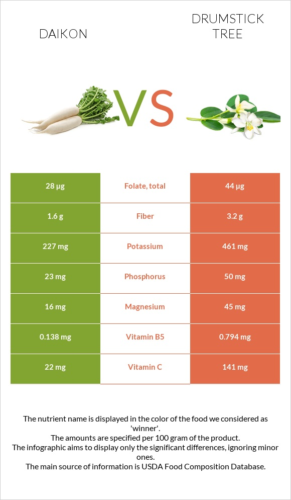 Daikon vs Drumstick tree infographic