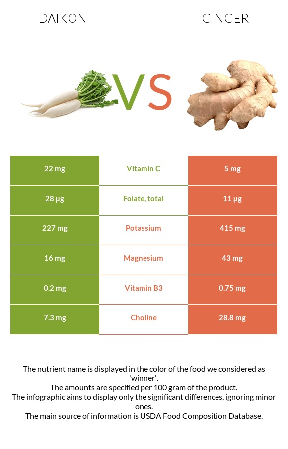 Daikon vs Ginger infographic