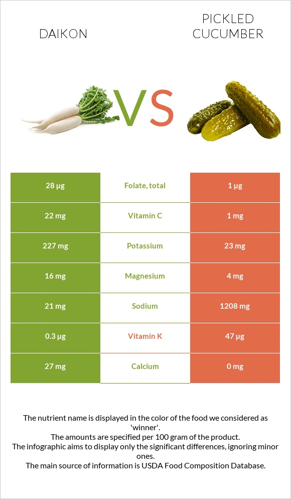 Daikon vs Pickled cucumber infographic