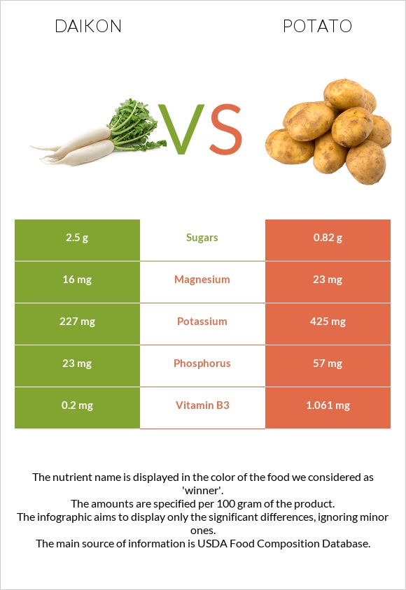 Daikon vs Potato infographic