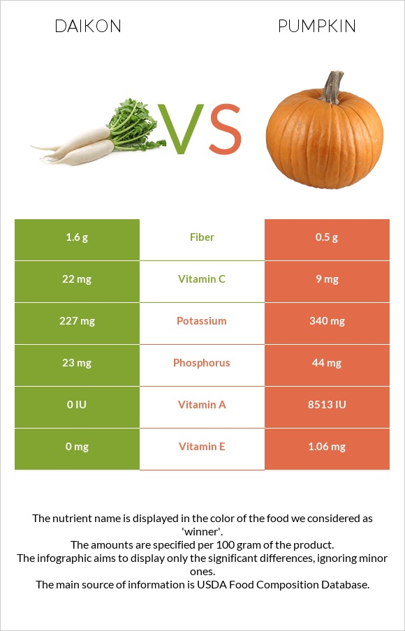 Daikon vs Pumpkin infographic