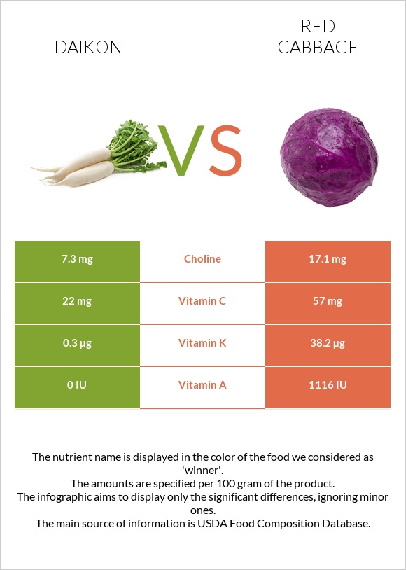 Daikon vs Red cabbage infographic