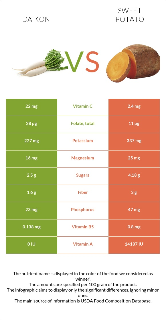 Daikon vs Sweet potato infographic