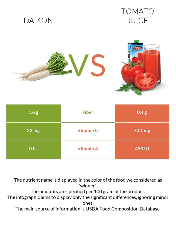 Daikon vs Tomato juice infographic