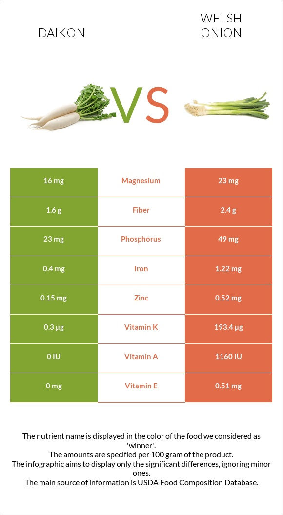 Daikon vs Welsh onion infographic