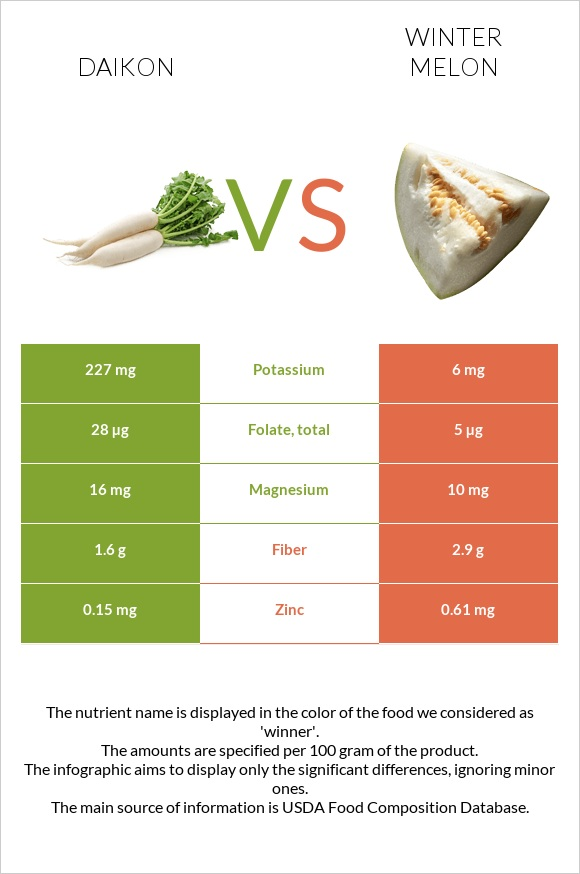 Daikon vs Winter melon infographic