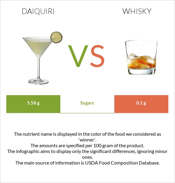 Daiquiri vs Whisky infographic
