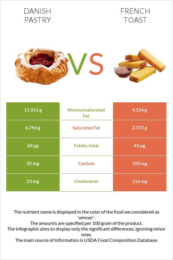 Danish pastry vs French toast infographic