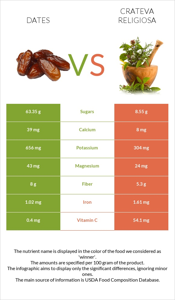 Date palm vs Crateva religiosa infographic