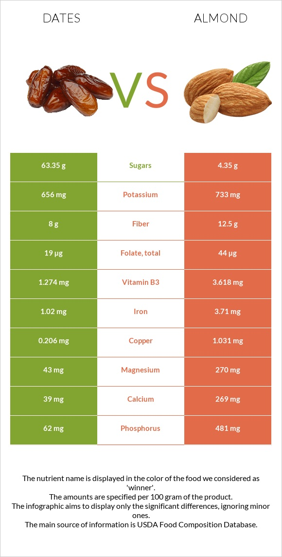 Date palm vs Almond infographic