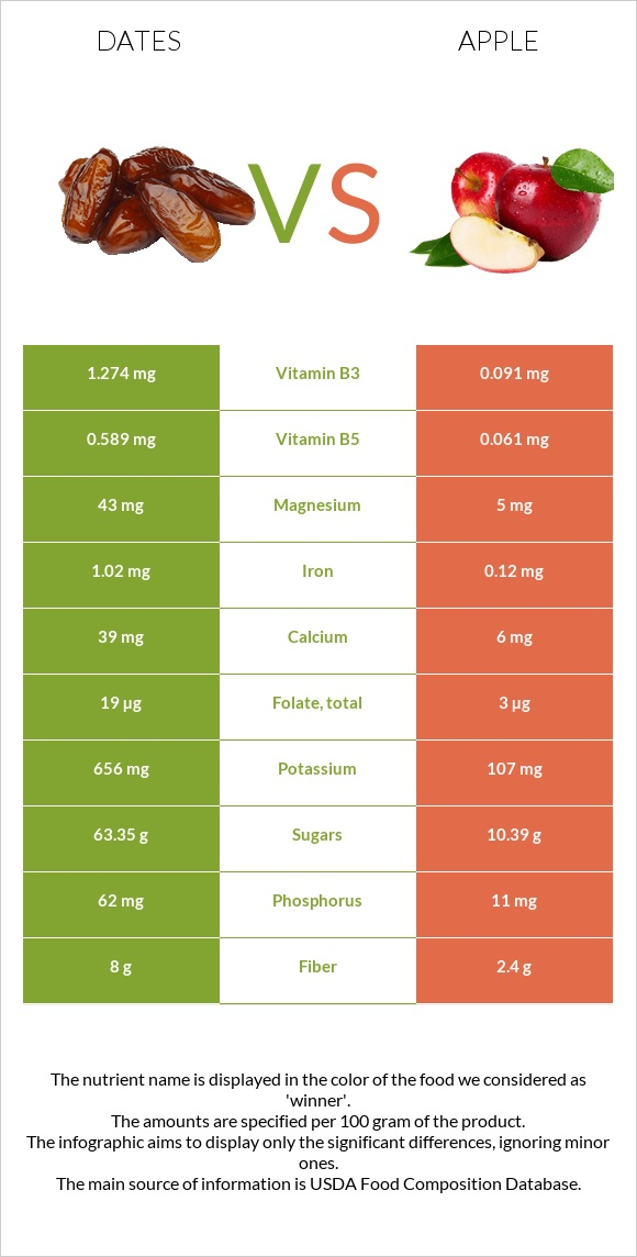 Date palm vs Apple infographic