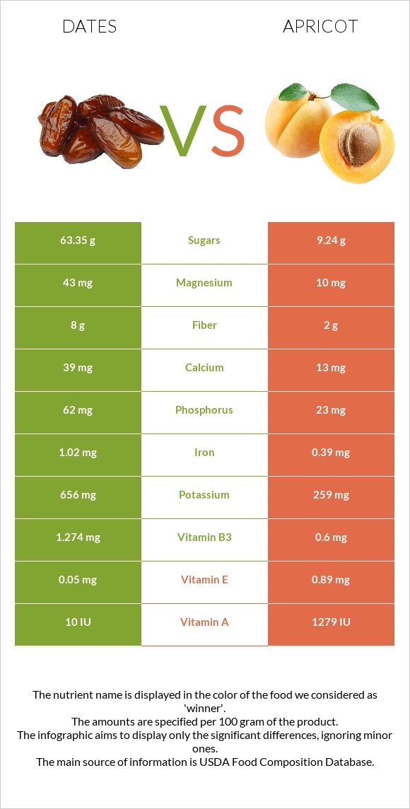 Date palm vs Apricot infographic