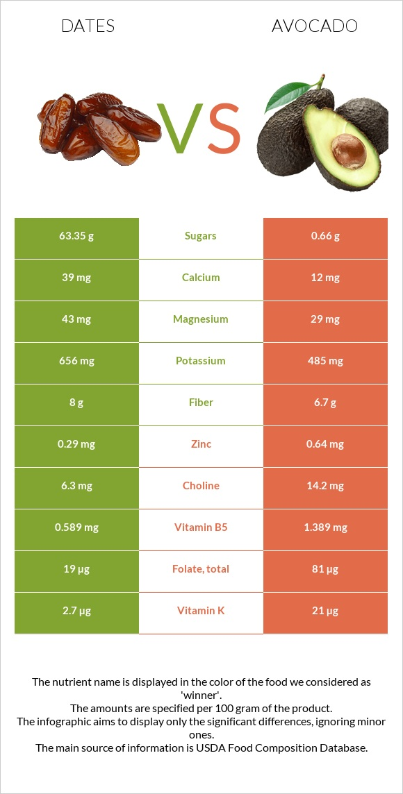 Date palm vs Avocado infographic