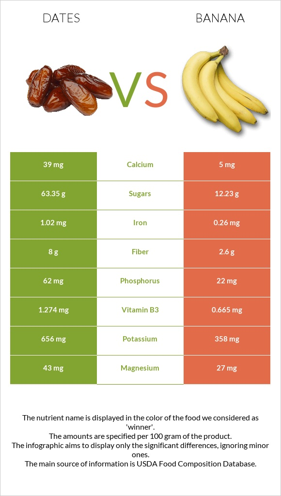 Date palm vs Banana infographic