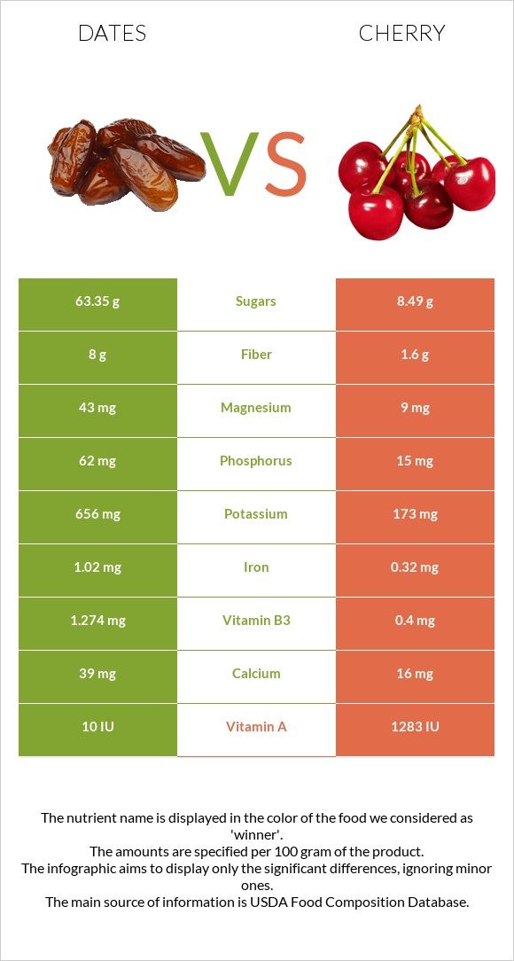 Date palm vs Cherry infographic